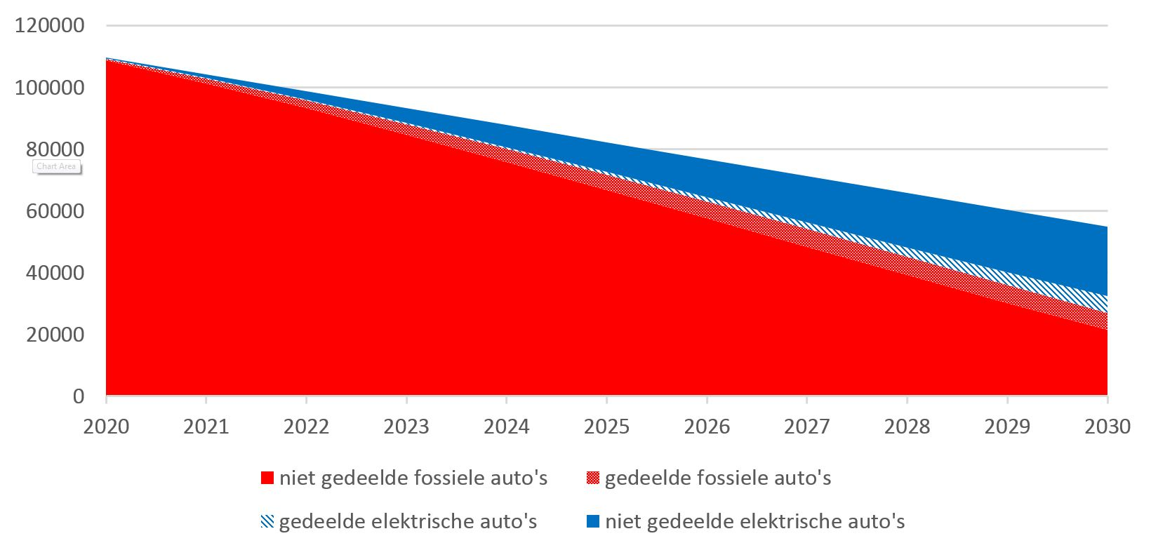 Evolutie van het aantal fossiele en elektrische auto's in Gent bij een actief beleid gericht op een halvering van het aantal auto's in de stad tegen 2030